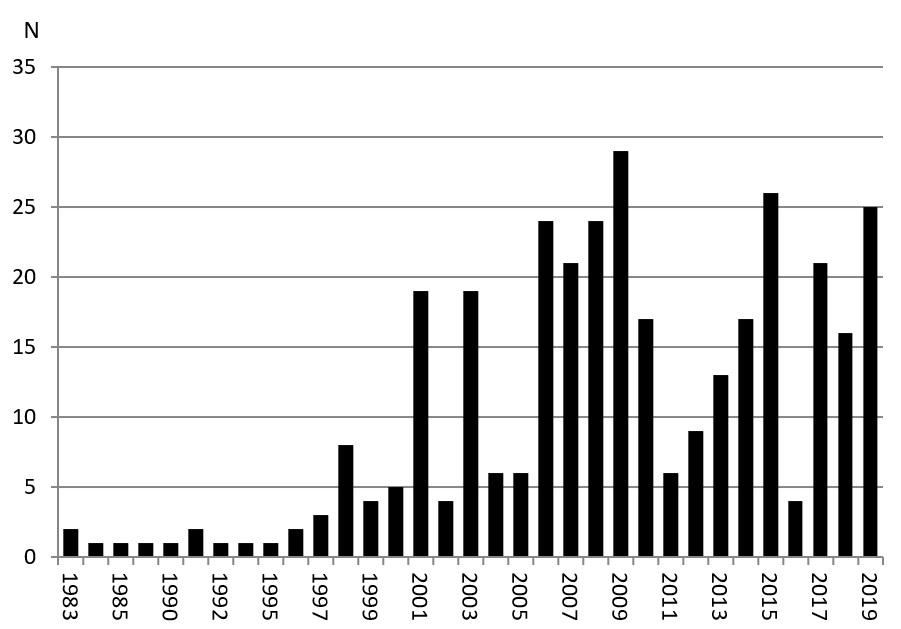 wykres2019