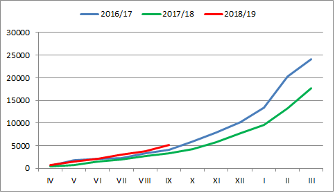 wykres liga